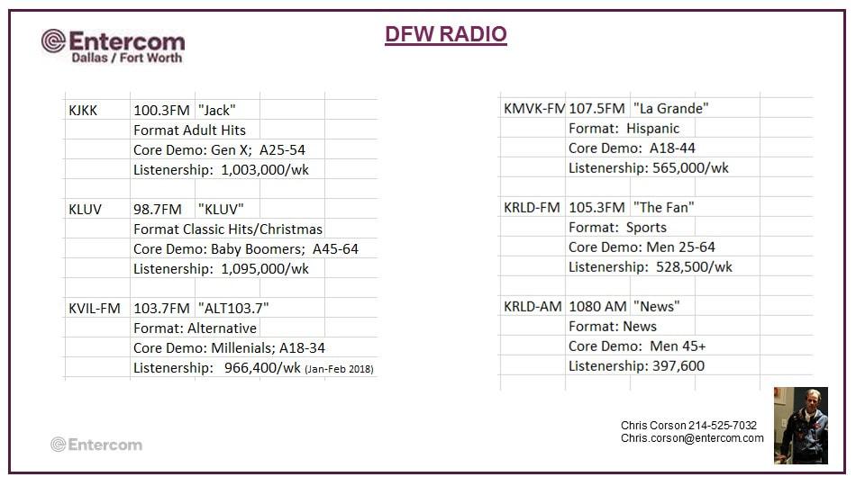 Radio Advertsing DFW